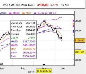 CAC40 au 13 avril 2012