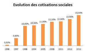 Evolution des cotisations sociales