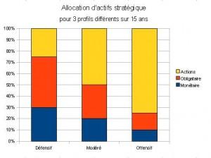 Exemples d'allocations d'actifs selon les profils d'investisseurs