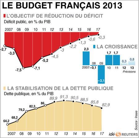 Le budget français en 2013