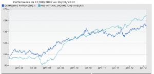 Comparaison des fonds diversifiés