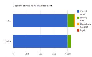 Différence entre un PEL et un livret A en 2014 sur 5 ans