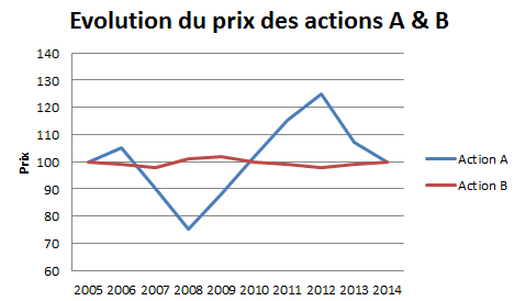 Evolutions du prix de deux actions