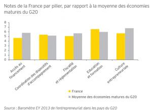 Baromètre EY de entrepreneuriat en France en 2013