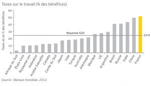 Taxes sur les bénéfices dans les pays du G20
