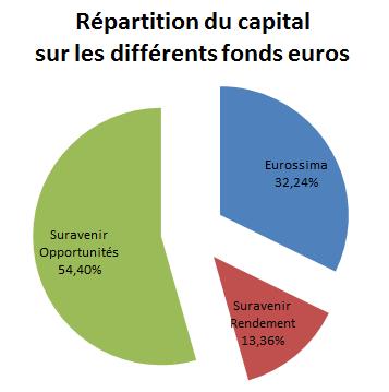 Répartition de mon capital sur les différents fonds euros en 2015