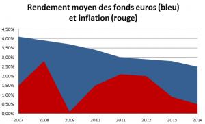Historique du rendement moyen des fonds euros et de l'inflation entre 2007 et 2014