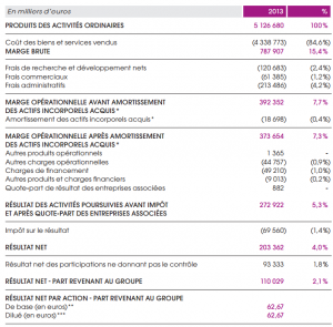 Compte de résultat de Burelle 2013