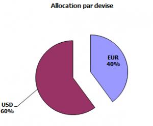 Allocation par devise