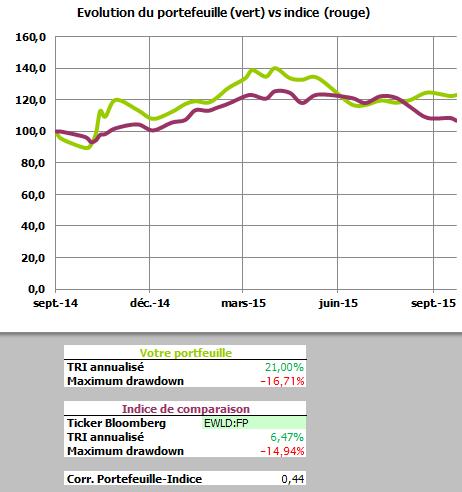 Performance entre 09/2014 et 10/2015