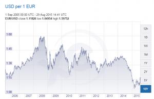 Historique de l'euro dollar