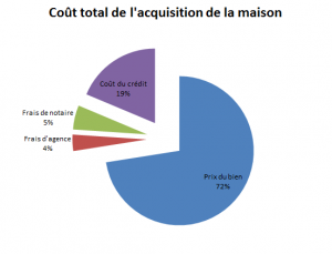 Coût total d'acquisition de la maison