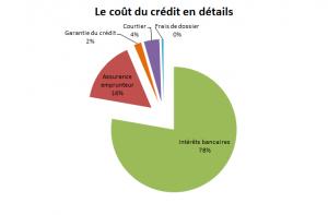 Le coût du crédit en détails