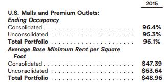 Loyers pratiqués par Simon Property Group en 2015