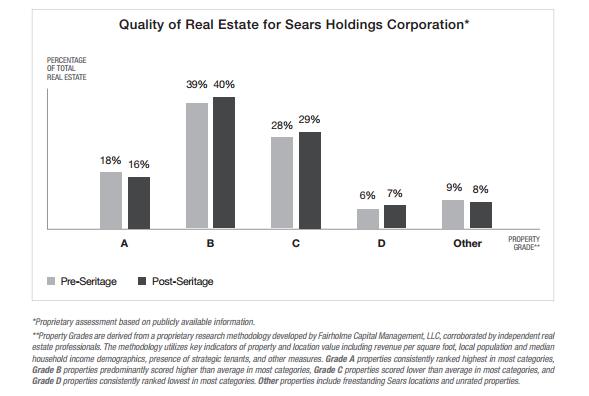 Classement par qualité des propriétés de Sears Holdings