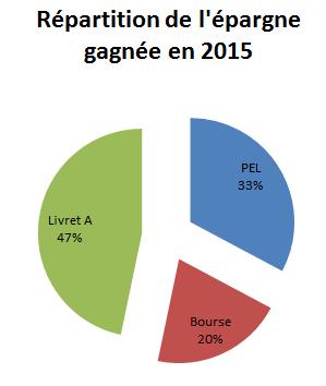 Répartition de l'épargne gagnée en 2015