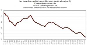 Evolution des taux de crédits immobiliers