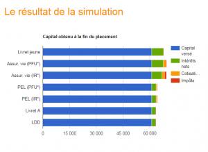 Le résultat de la simulation