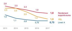Historique du rendement moyen des fonds euros