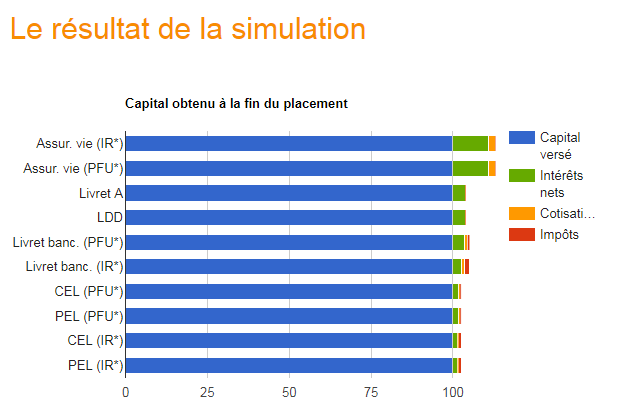 Le simulateur des placements garantis